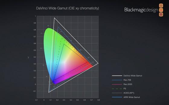 Blackmagic DaVinci Resolve betas