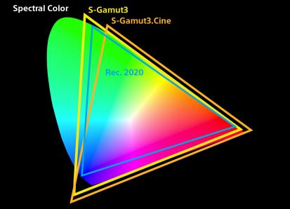 P3 BT2020 Colour Space S-Gamut3.Cine